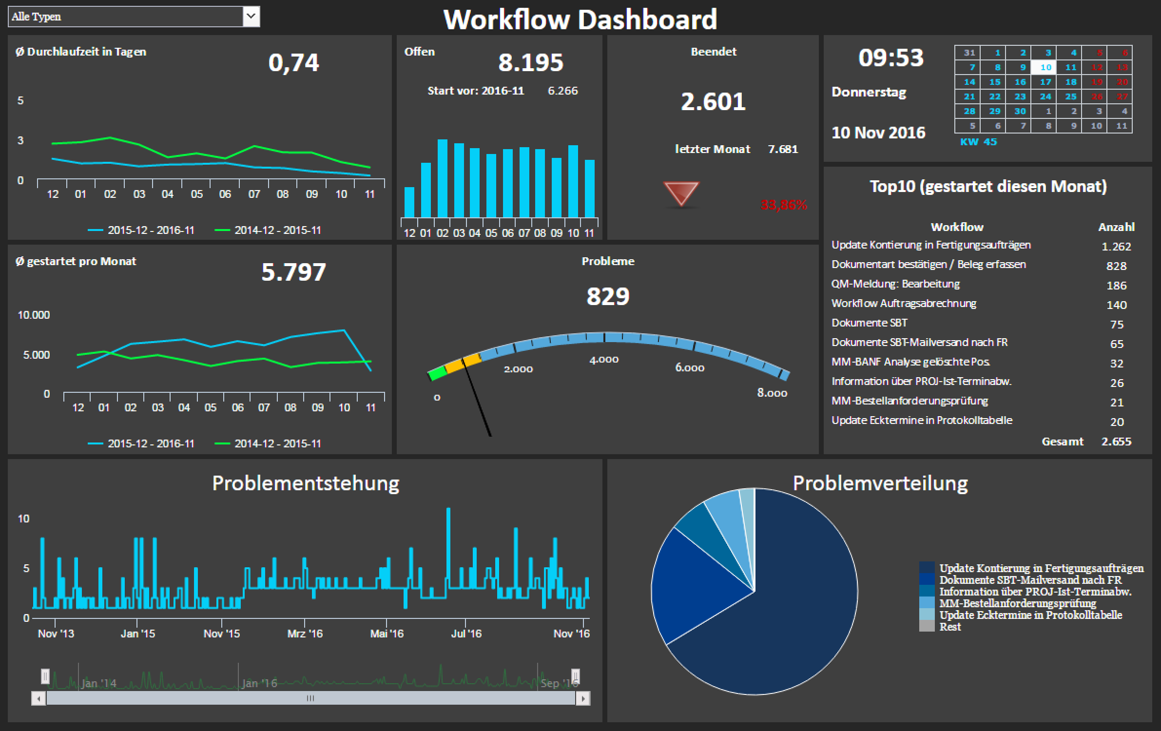 Workflow-Dashboard